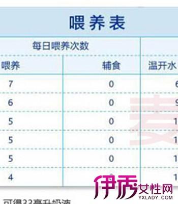 【图】婴儿奶量标准表有什么作用 根据婴儿月